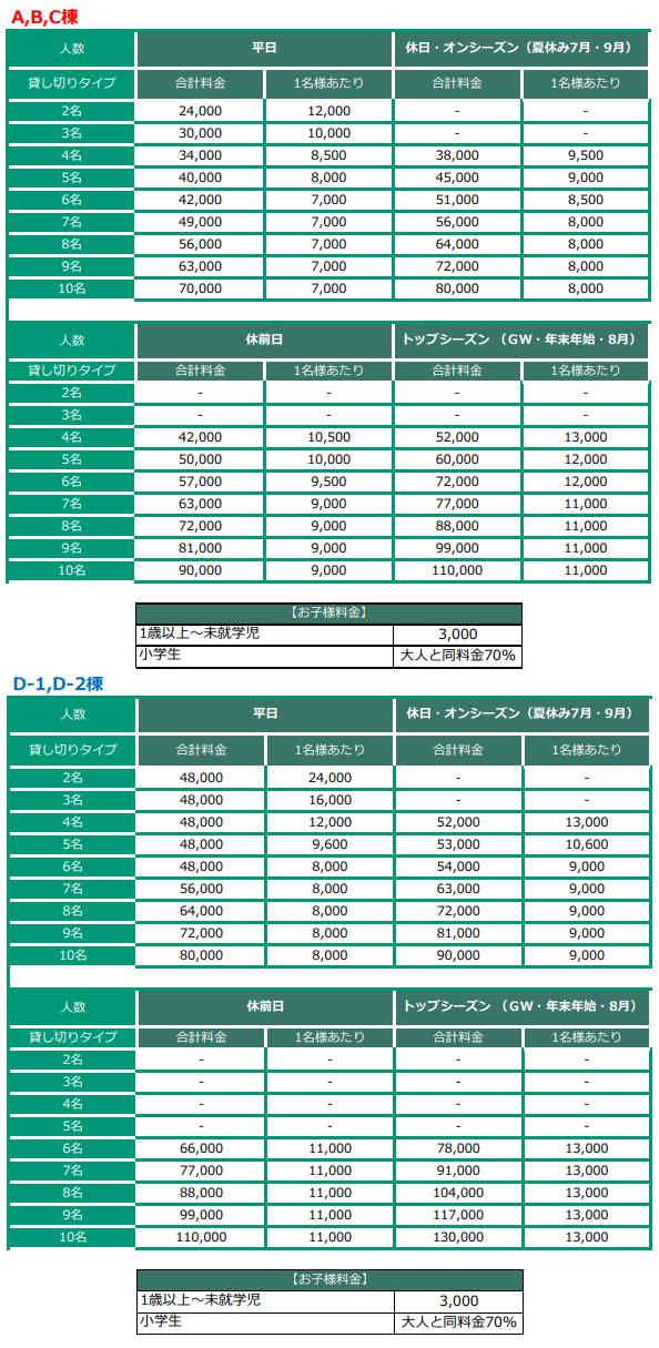 コテージ スペルバ・ヴィスタの宿泊料金表